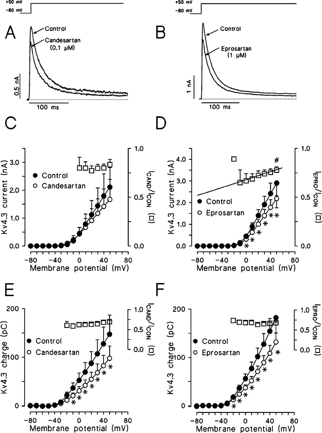 Direct Effects Of Candesartan And Eprosartan On Human Cloned Potassium Channels Involved In