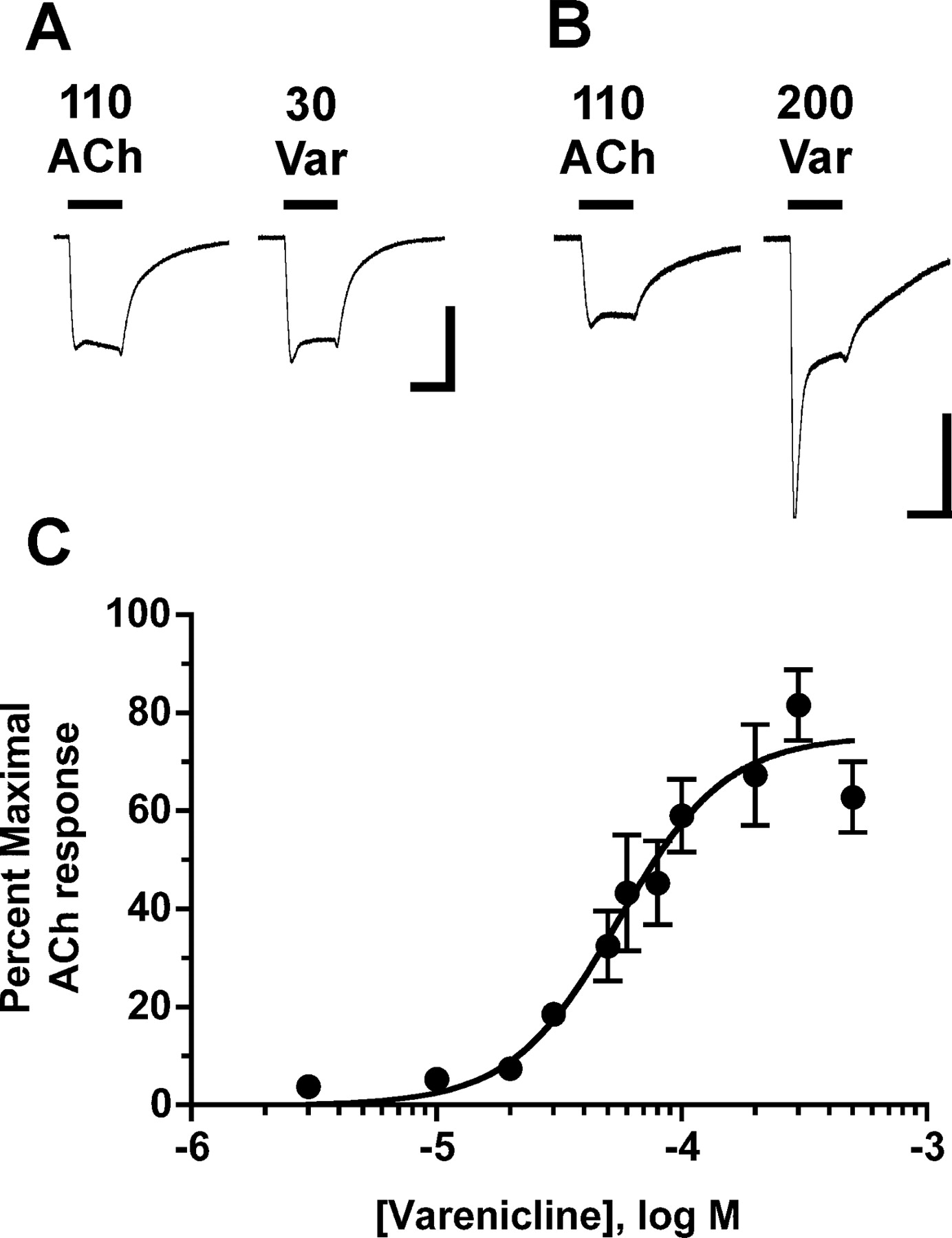 Varenicline Is A Partial Agonist At 4 2 And A Full Agonist At 7 Neuronal Nicotinic Receptors