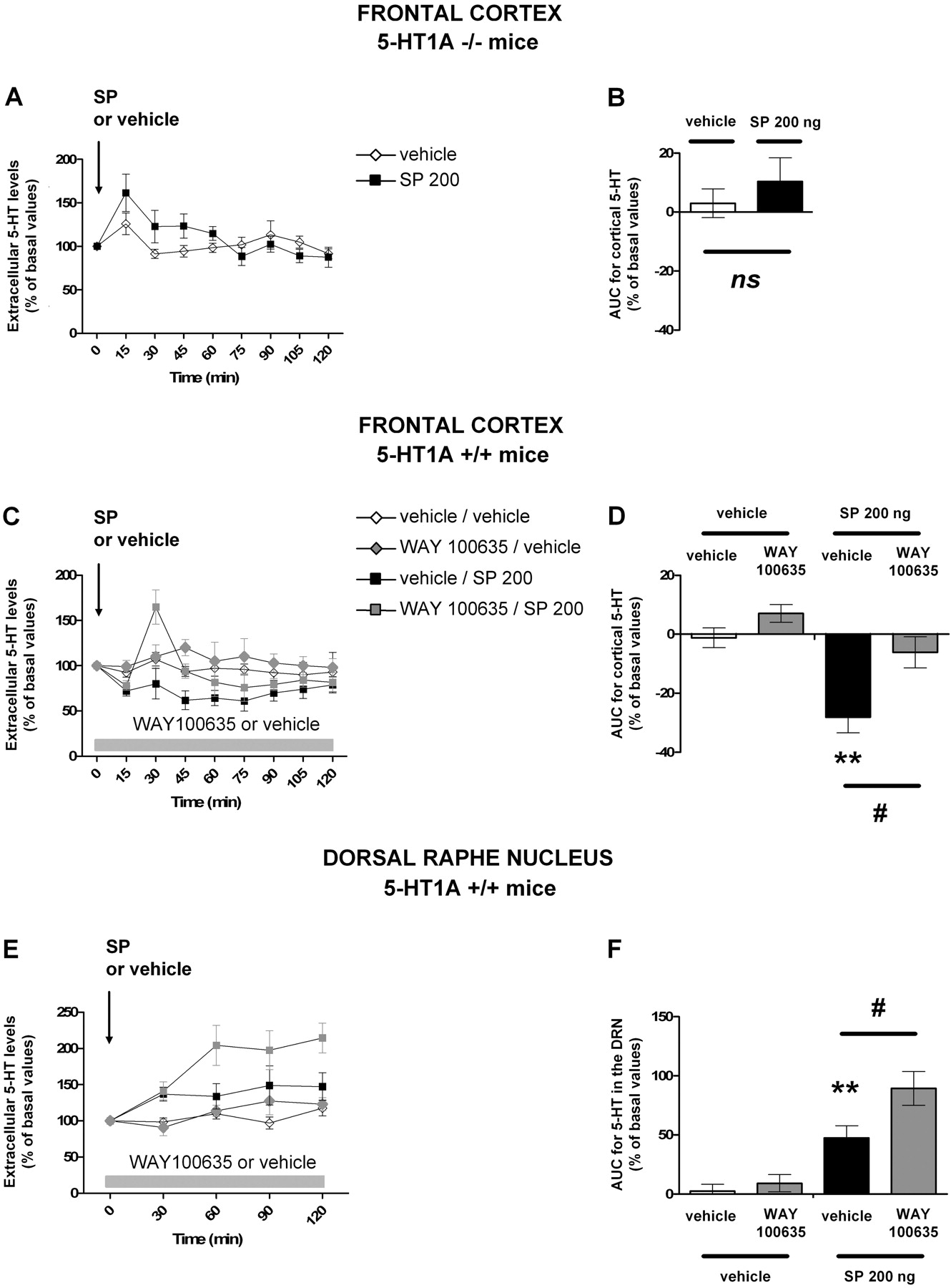 Substance P Neurokinin 1 Receptor Activation Within The Dorsal Raphe Nucleus Controls Serotonin
