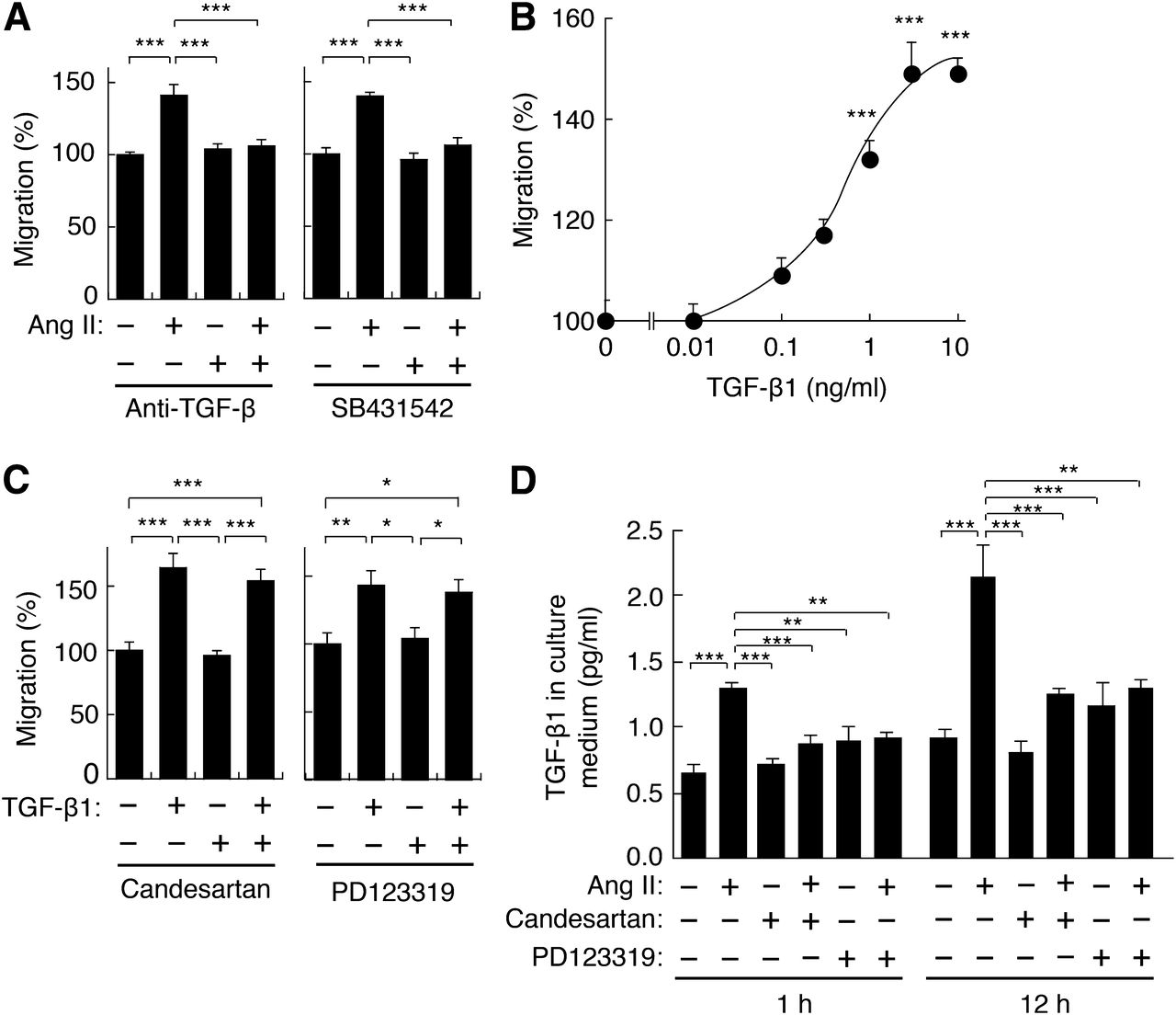 Signaling Mechanism Underlying The Promotion Of Keratinocyte Migration By Angiotensin Ii