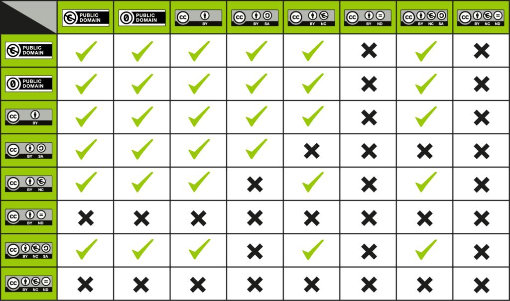 CC_License_Compatibility_Chart