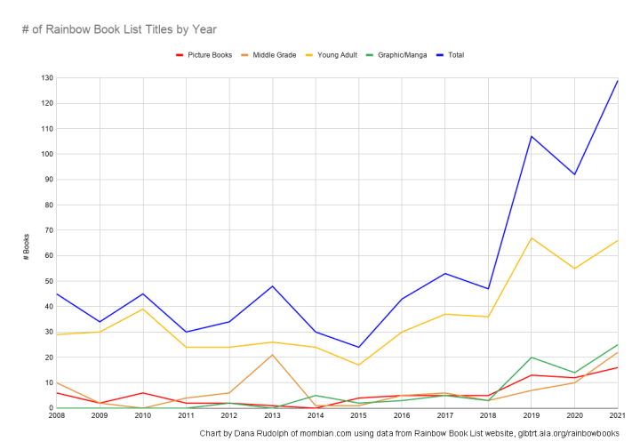 Rainbow Book List Count by Year