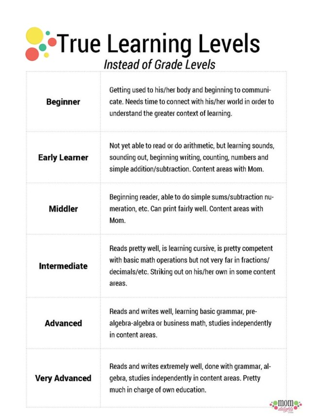 Instead of Grade levels, true learning levels