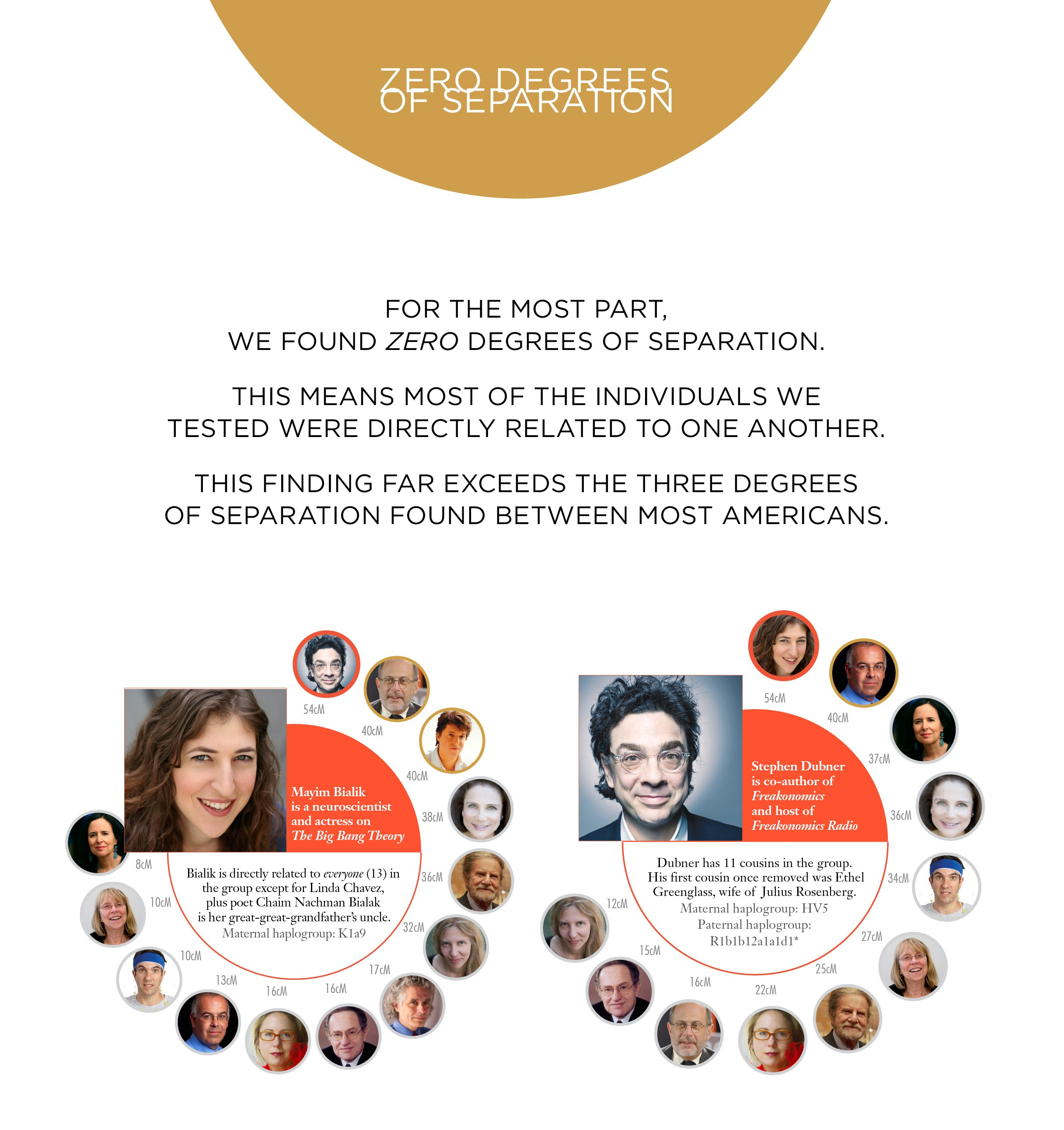Zero Degrees of Separation - Maryim Bialik and Stephen Dulmer