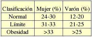 porcentage-grasa-corporal