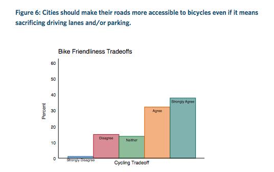 Bike Lanes USA