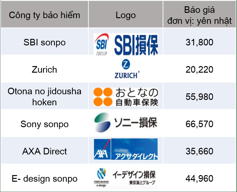 báo giá bảo hiểm ikkatsu mitsumori