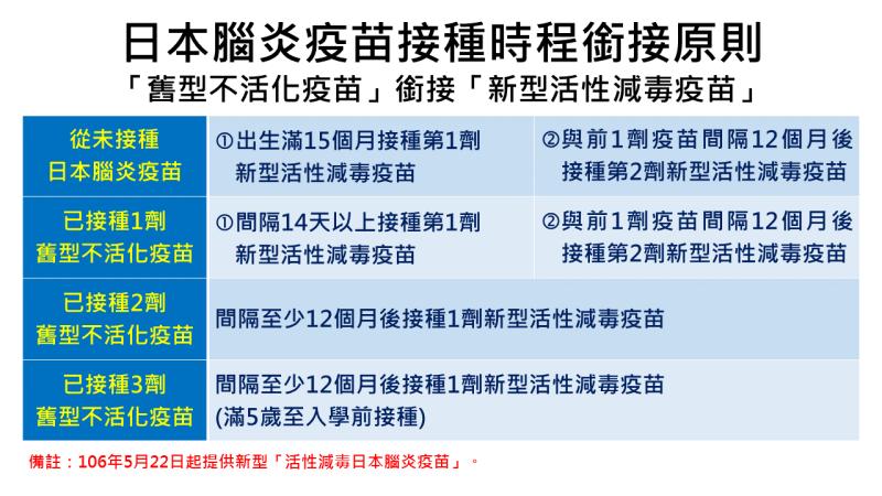 日本腦炎疫苗接種時間 新型活性減毒日本腦炎疫苗只需接種2劑
