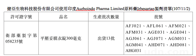 降血壓藥致癌 平壓妥膜衣錠300毫克 1
