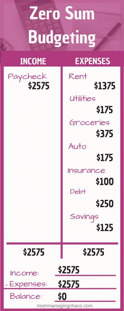 zero based budgeting example