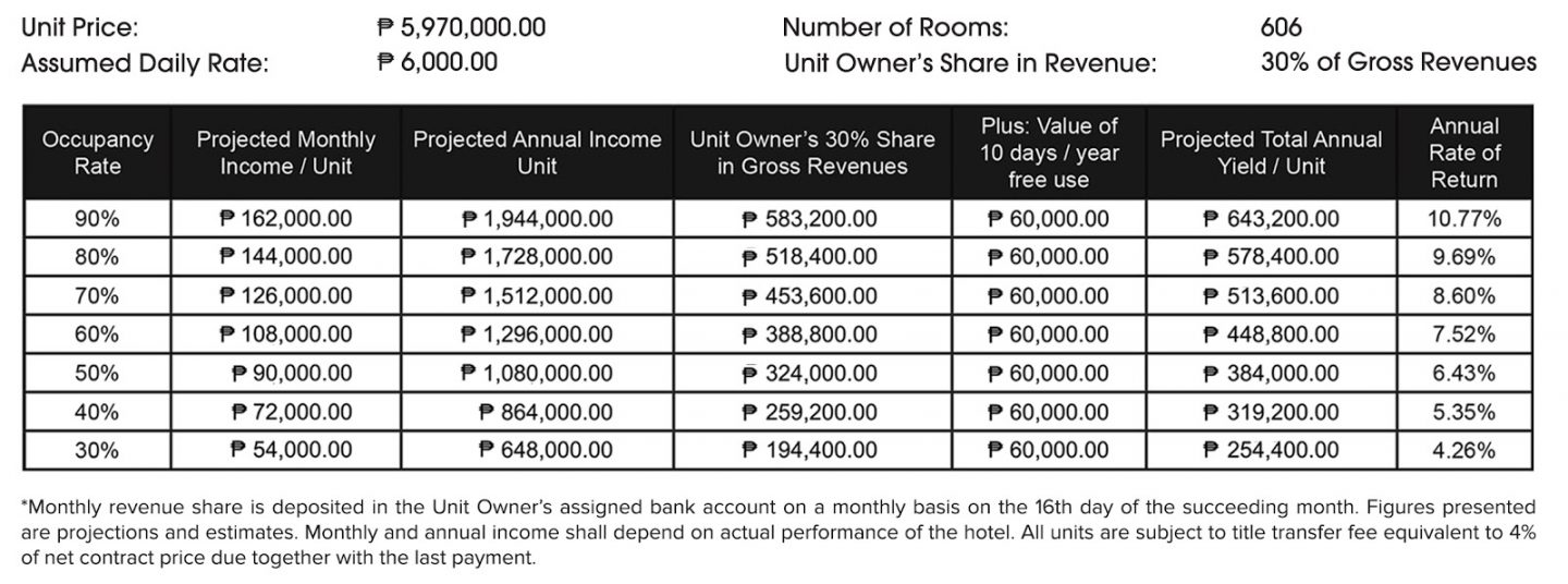 Real Estate Investing: Hotel 101 Revenue Projections