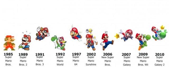 Transformatie Super Mario