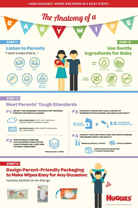 How Are Huggies Wipes Made