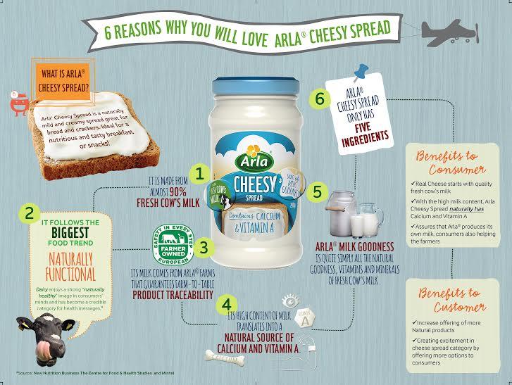 Arla Cheesy spread
