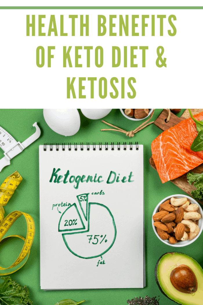 keto diet as chart with 25 percent fat and 75 percent protein