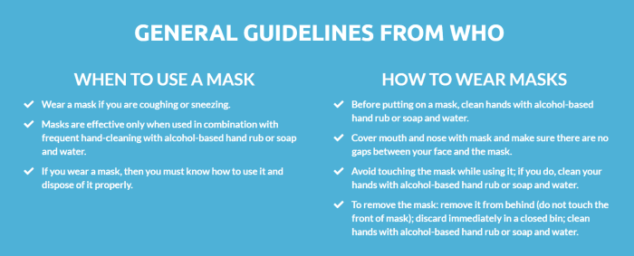 when to wear a mask guidelines from WHO