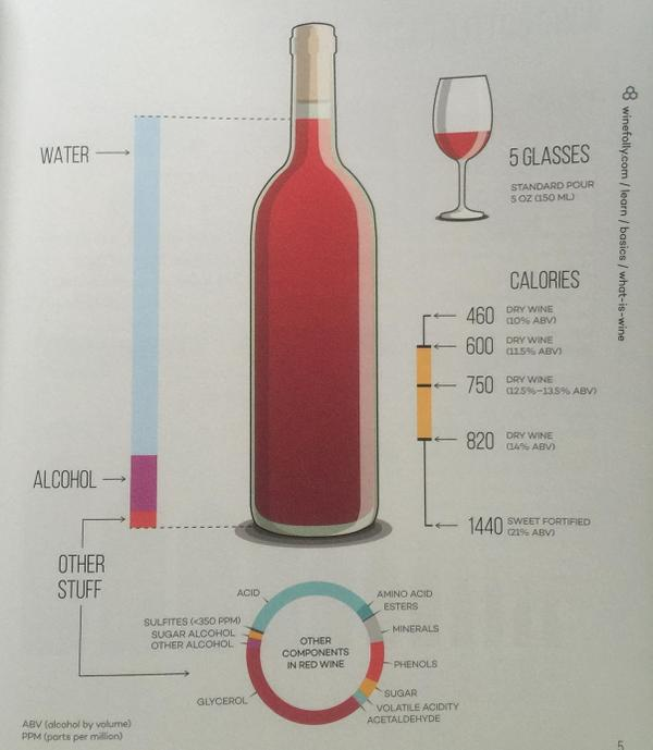Since a bottle of wine is mostly water, I'm skipping the glass and drinking from the bottle! #WineFollyBook