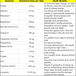 Dragon Fruit Nutrition Facts