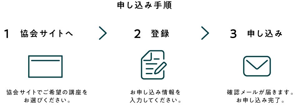 認定講座の申し込み手順