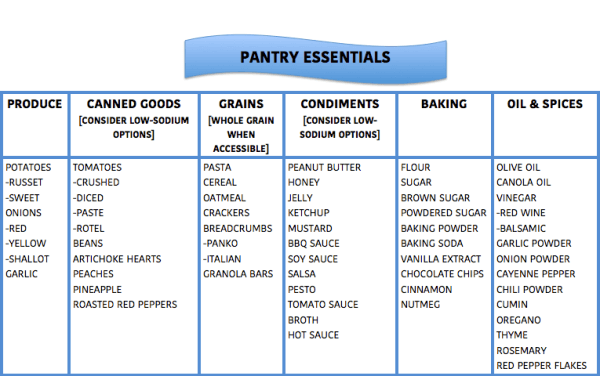 PANTRY CHART