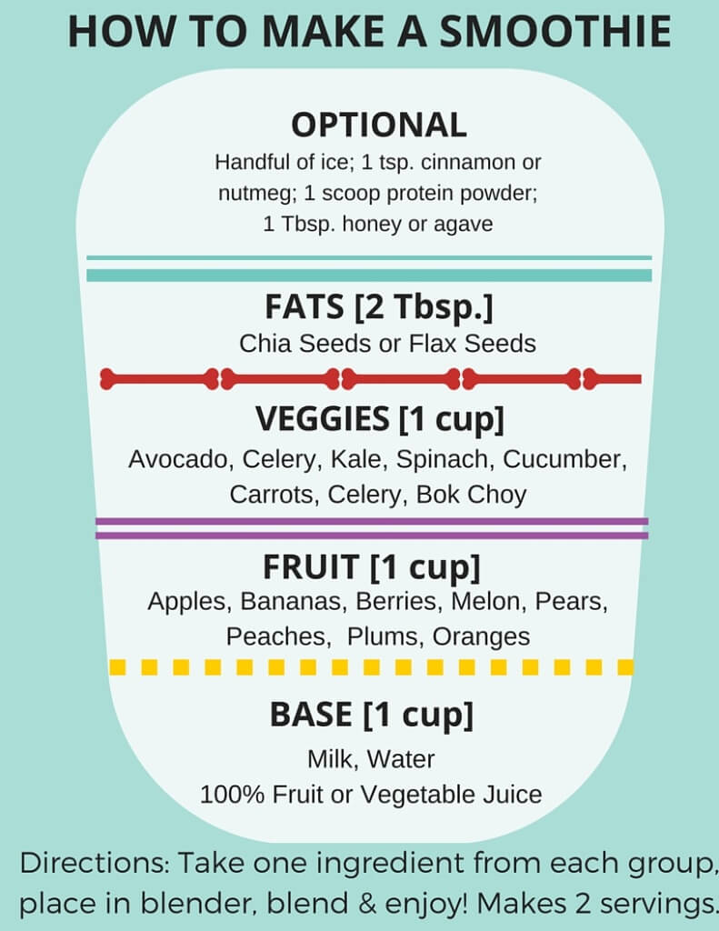 This kid friendly smoothies guide is meant to help you introduce your kids to new and delicious fruits and veggies, all while getting them to eat their greens and like them too!