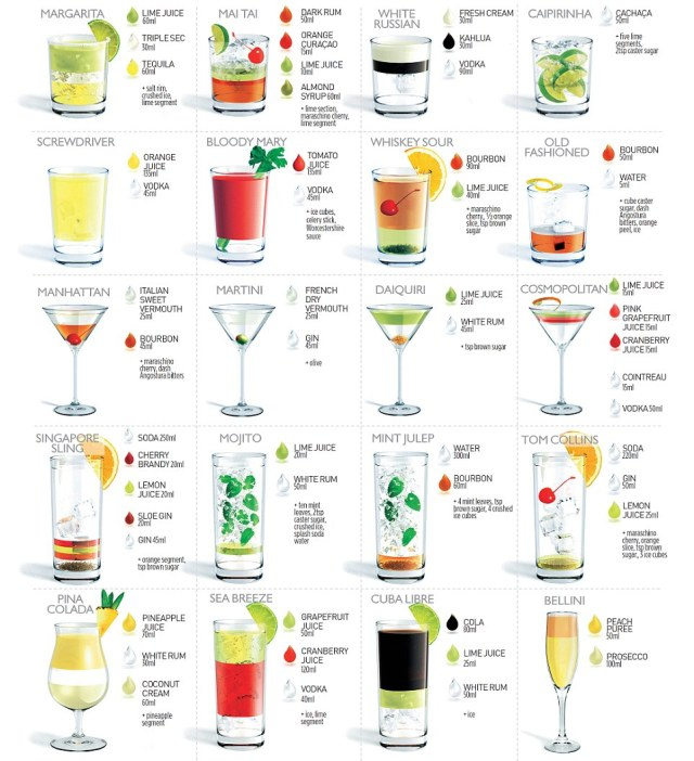 recettes de 20 cocktails