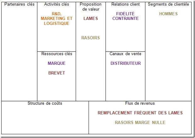 Le Business Model de Gilette