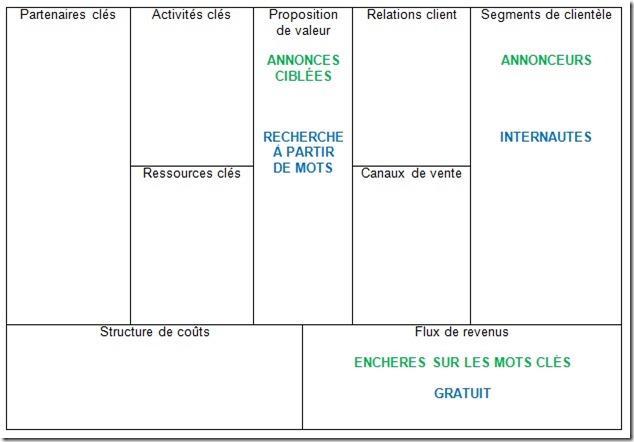 Business model canvas : L'exemple de Google