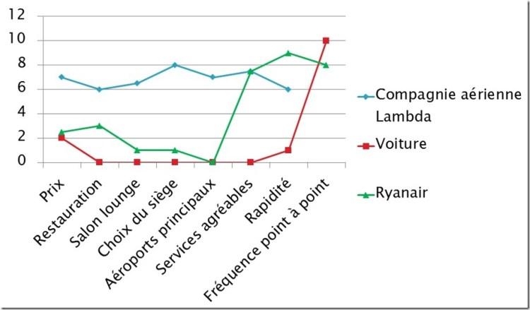 courbe de valeur ryanair