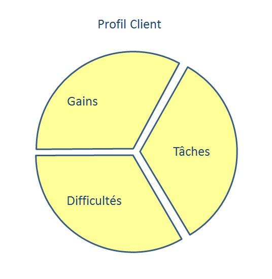 Comment dresser les Profils de vos Clients