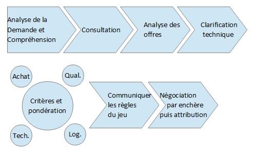 Schéma de la Technique de Négociation Avancée