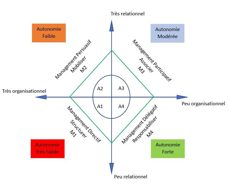 La clé du leadership en management situationnel : Autonomie et Style de management