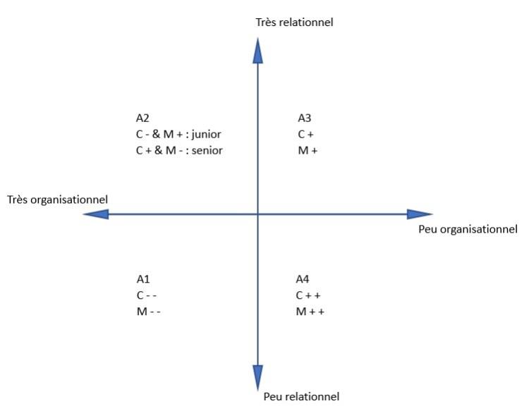 Les 4 niveaux d'autonomie en management situationnel