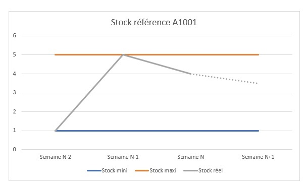 Contrat d'approvisionnement pour suivre l'évolution du stock réel entre le stock mini et le stock maxi