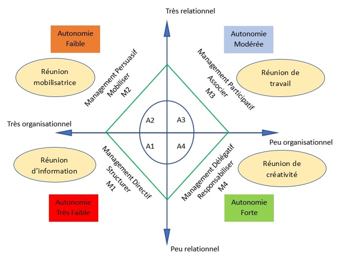 Voici les différents types de réunions que vous pouvez utiliser en fonction de l'autonomie d'une personne ou d'un groupe