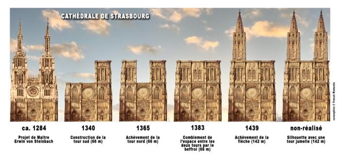 Etapes de construction de la façade de la cathédrale de Strasbourg © French Moments