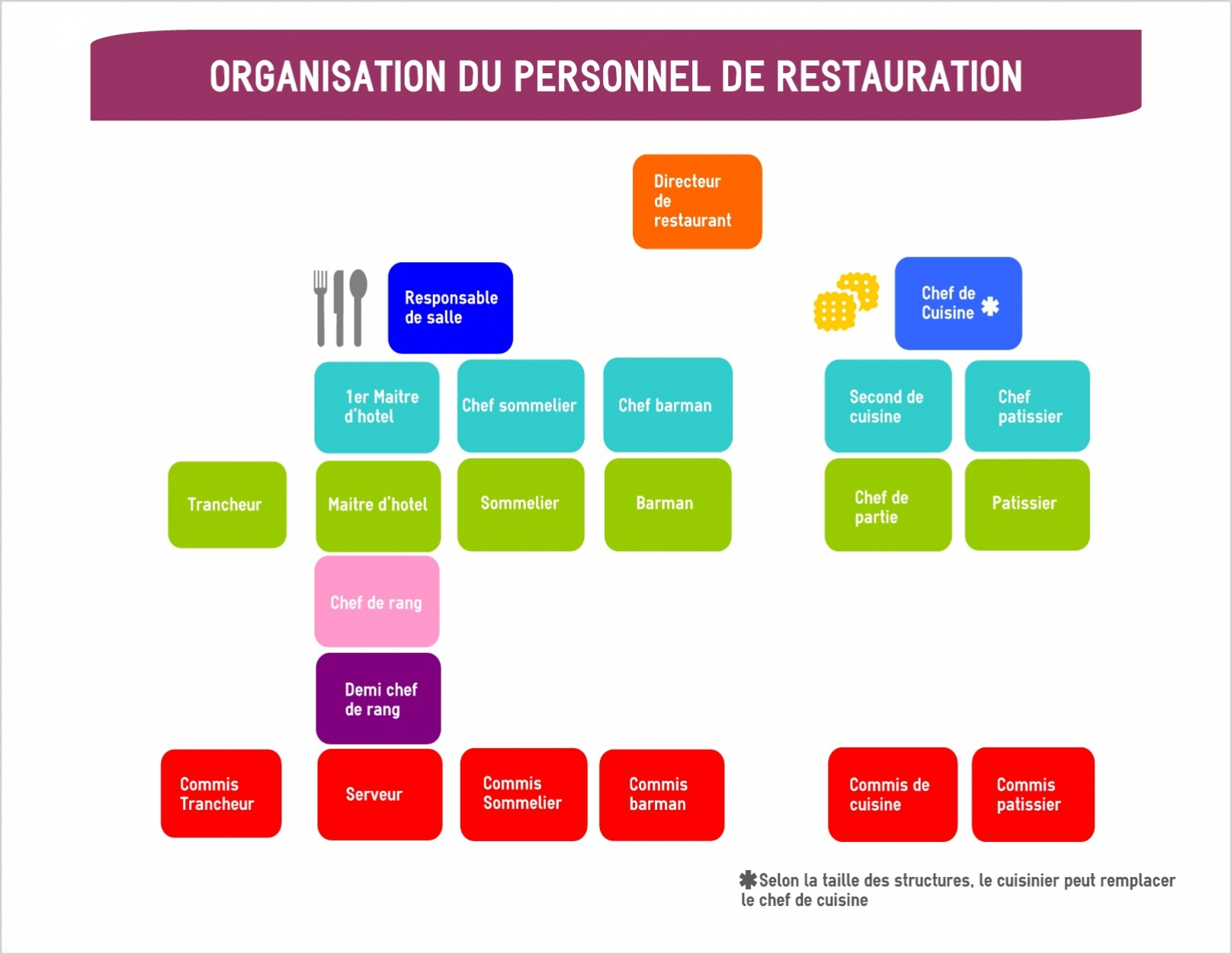 Serveur Hotellerie Restauration Paris