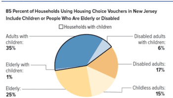 Over 157,000 NJ Households Use Rental Assistance to Afford