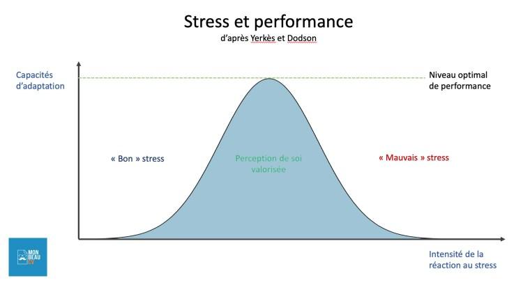 gérer sons stress en entretien d'embauche