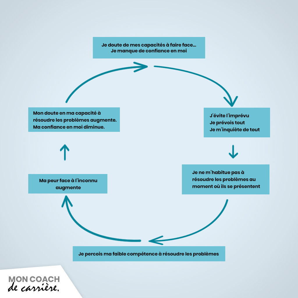 Le cycle du doute