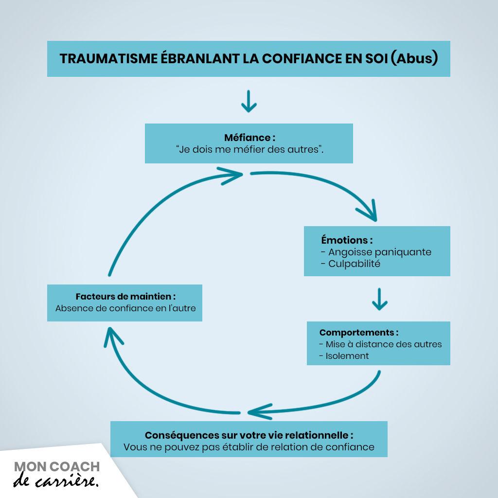 Cycle de la méfiance des autres