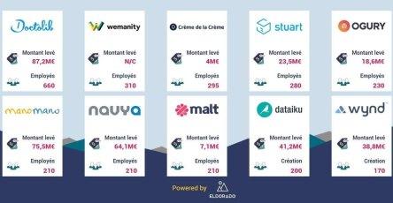 top-startups