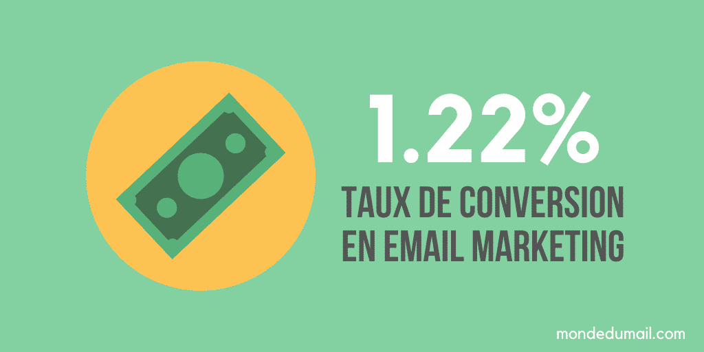 Taux de conversion emailing
