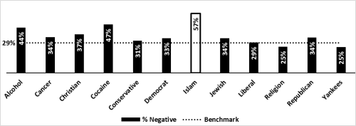 Figure 4 of the study showing percentage of NYT headlines with an overall negative score. (Image: 416 Labs)