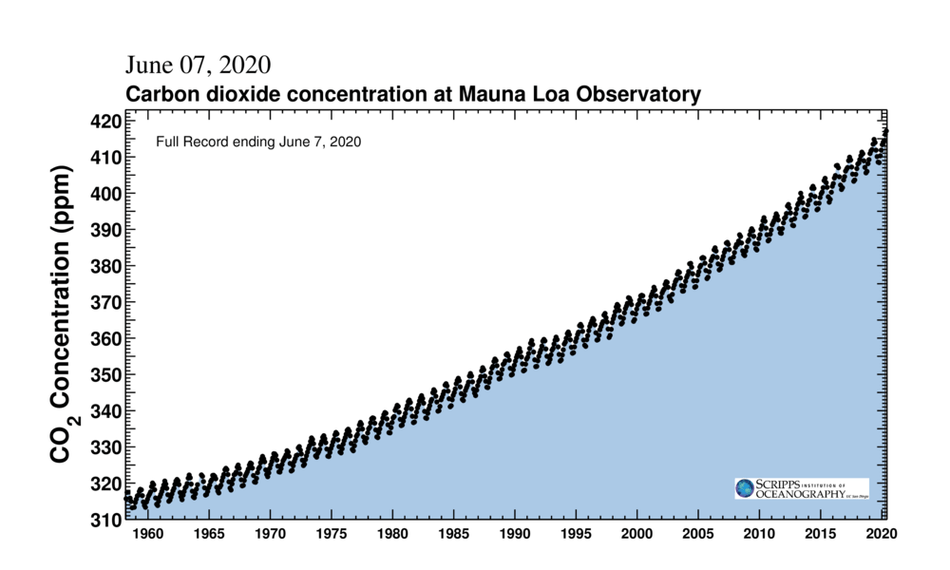 Atmospheric CO2 concentrations since 1958.