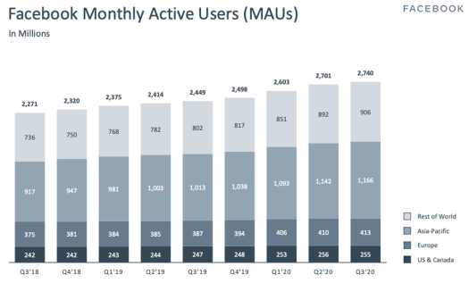 Facebook admits its pandemic-juiced user growth is coming to an end