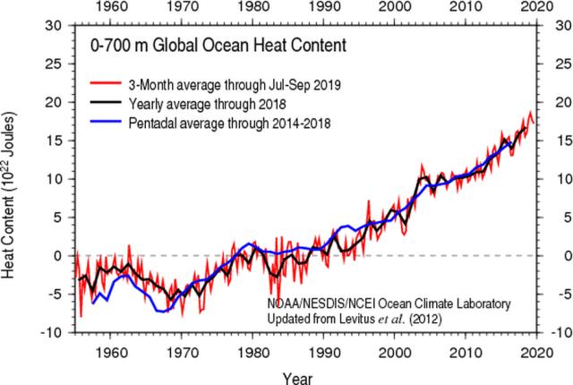Rising global ocean heat content.