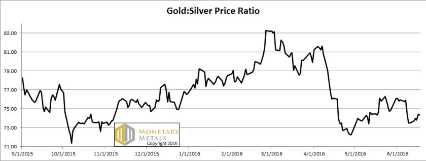 letter jun 19 ratio, gold silver ratio