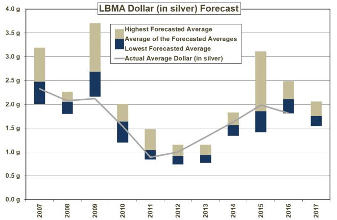 ag_lbma_dollar_2017