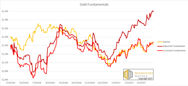 gold and the us dollar